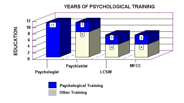 graph showing years of training